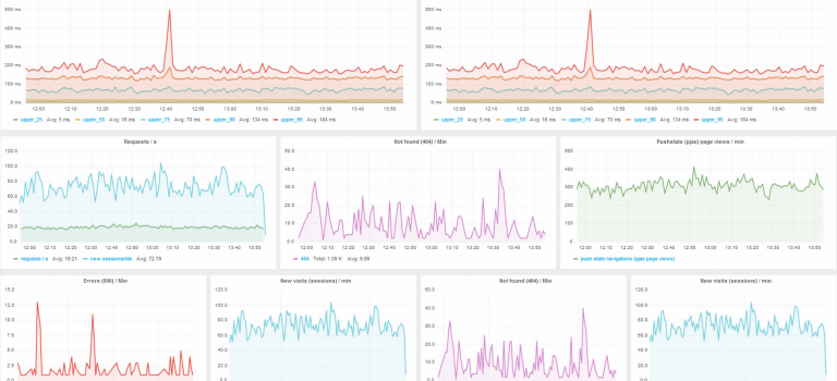 Monitoring with grafana and influxdb
